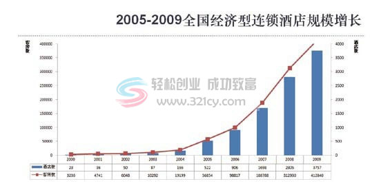 中国酒店发展趋势分析 特许加盟将超直营成主流