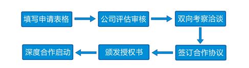 中食净化科技加盟流程