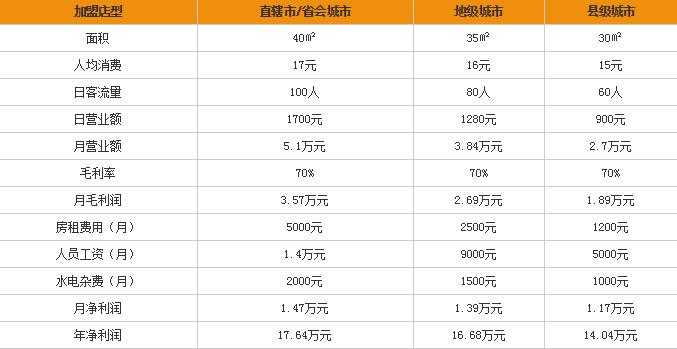 詹记宫廷桃酥王加盟费多少钱,7.68万开店回报高达两倍