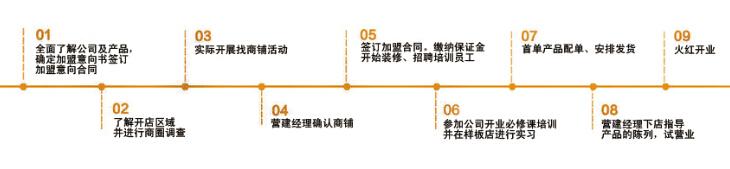 1号蜂农加盟流程.jpg